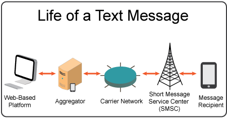 Large Scale Texting  Texting Toolkit